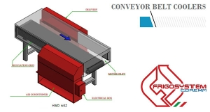 Conveyor belt coolers